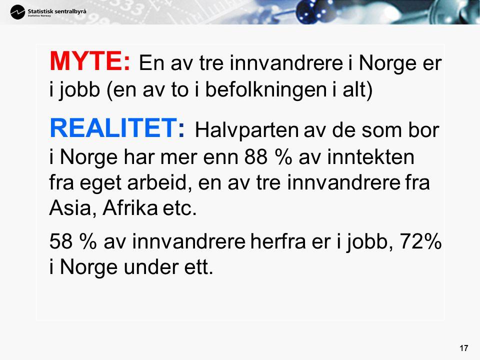 17 MYTE: En av tre innvandrere i Norge er i jobb (en av to i befolkningen i alt) REALITET: Halvparten av de som bor i Norge har mer enn 88 % av inntek