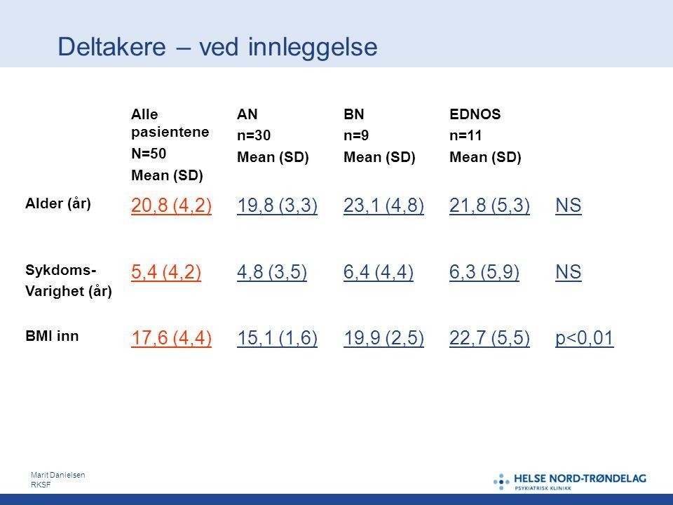 Deltakere – ved innleggelse Marit Danielsen RKSF Alle pasientene N=50 Mean (SD) AN n=30 Mean (SD) BN n=9 Mean (SD) EDNOS n=11 Mean (SD) Alder (år) 20,