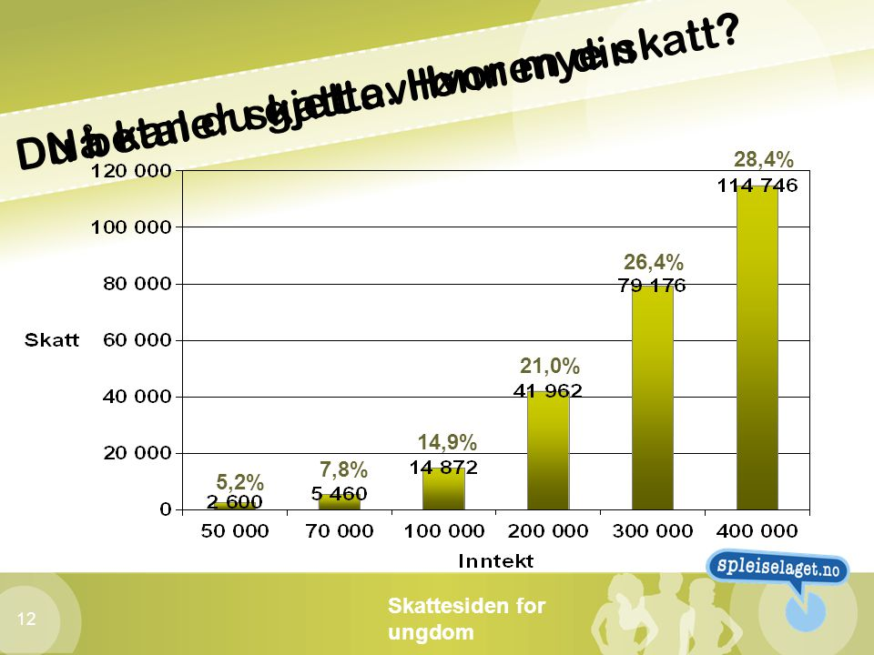 Skattesiden for ungdom 12 Du betaler skatt av lønnen din Nå kan du gjette. Hvor mye skatt? 5,2% 7,8% 14,9% 21,0% 28,4% 26,4%