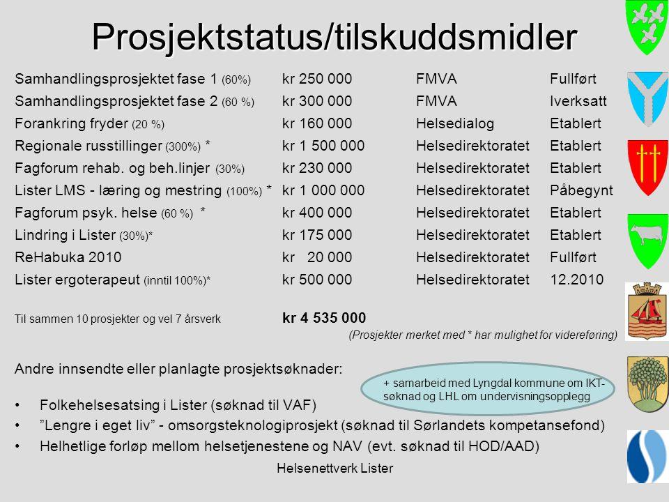 Helsenettverk Lister Prosjektstatus/tilskuddsmidler Samhandlingsprosjektet fase 1 (60%) kr 250 000FMVAFullført Samhandlingsprosjektet fase 2 (60 %) kr