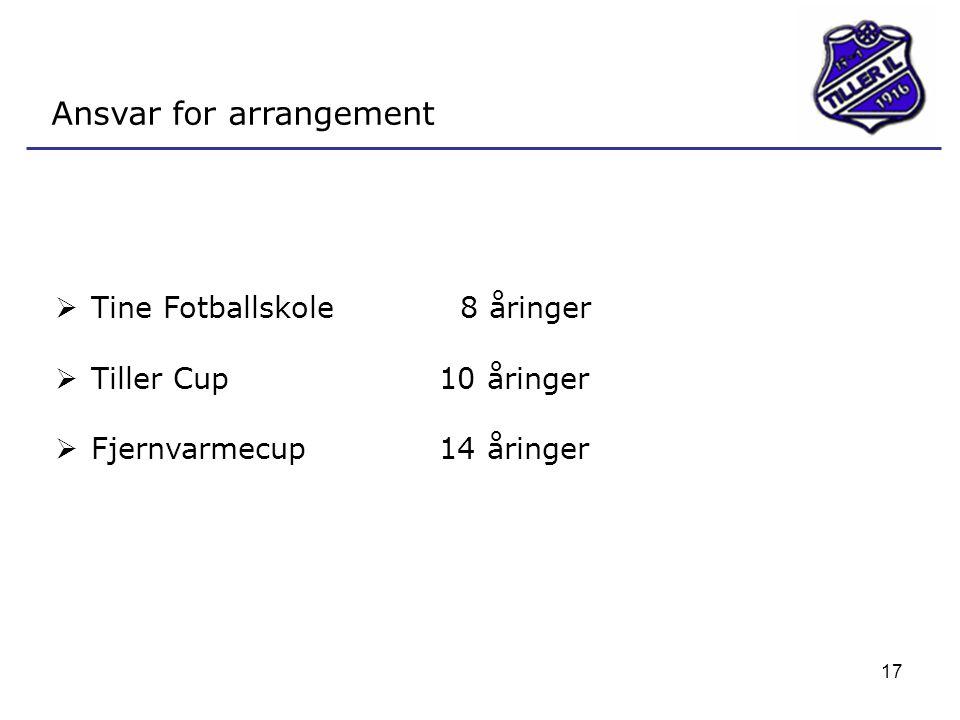 17 Ansvar for arrangement  Tine Fotballskole 8 åringer  Tiller Cup10 åringer  Fjernvarmecup14 åringer