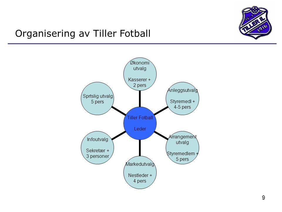 9 Organisering av Tiller Fotball Tiller Fotball Leder Økonomi utvalg Kasserer + 2 pers Anleggsutvalg Styremedl + 4-5 pers Arrangement utvalg Styremedl