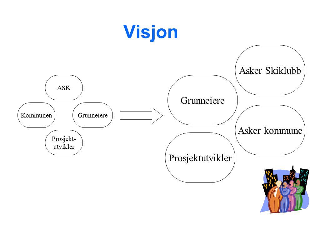 Visjon Grunneiere ASK Asker Skiklubb Kommunen Prosjekt- utvikler Asker kommune Grunneiere Prosjektutvikler