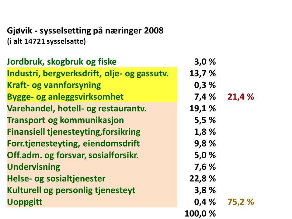 Gjøvik - sysselsetting på næringer 2008 (i alt 14721 sysselsatte) Jordbruk, skogbruk og fiske3,0 % Industri, bergverksdrift, olje- og gassutv.13,7 % K