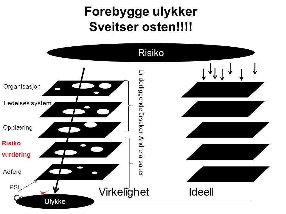 Ulykke Risiko Andre årsaker Underliggende årsaker Ledelses system Risiko vurdering Opplæring Adferd Organisasjon IdeellVirkelighet Forebygge ulykker Sveitser osten!!!.