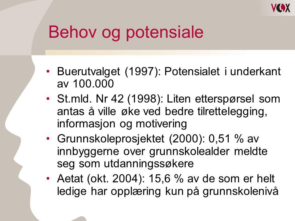 Behov og potensiale •Buerutvalget (1997): Potensialet i underkant av 100.000 •St.mld. Nr 42 (1998): Liten etterspørsel som antas å ville øke ved bedre
