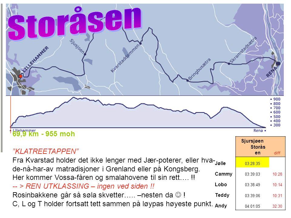 Sjursjøen Storås en diff Jølle 03:28:35 Cammy 03:39:0310:28 Lobo 03:38:4910:14 Teddy 03:39:0610:31 Andy 04:01:0532:30 69,9 km - 955 moh KLATREETAPPEN Fra Kvarstad holder det ikke lenger med Jær-poterer, eller hva- de-nå-har-av matradisjoner i Grenland eller på Kongsberg.