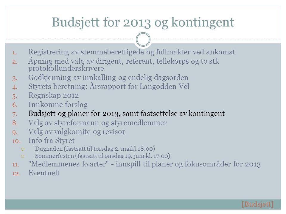Budsjett for 2013 og kontingent 1. Registrering av stemmeberettigede og fullmakter ved ankomst 2.