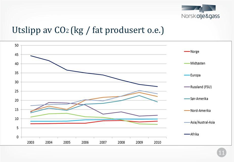 Utslipp av CO 2 (kg / fat produsert o.e.) 11