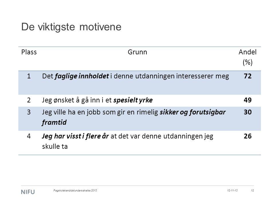 De viktigste motivene PlassGrunn Andel (%) 1Det faglige innholdet i denne utdanningen interesserer meg72 2Jeg ønsket å gå inn i et spesielt yrke49 3 J