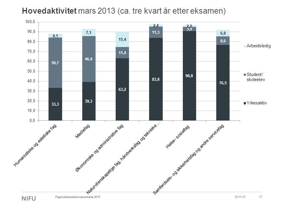 Hovedaktivitet mars 2013 (ca. tre kvart år etter eksamen) 1712-11-13Fagskolekandidatundersøkelse 2013