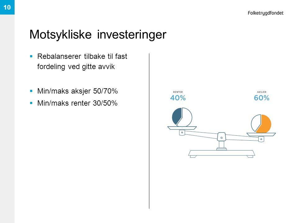 Motsykliske investeringer  Rebalanserer tilbake til fast fordeling ved gitte avvik  Min/maks aksjer 50/70%  Min/maks renter 30/50% 10