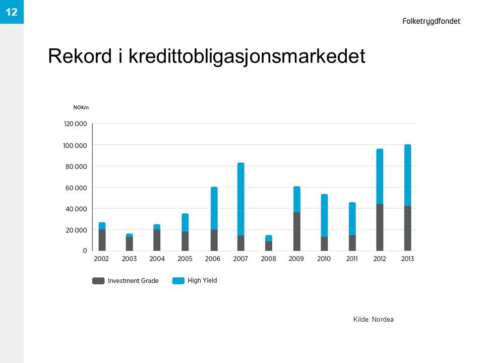 Rekord i kredittobligasjonsmarkedet 12 Kilde: Nordea