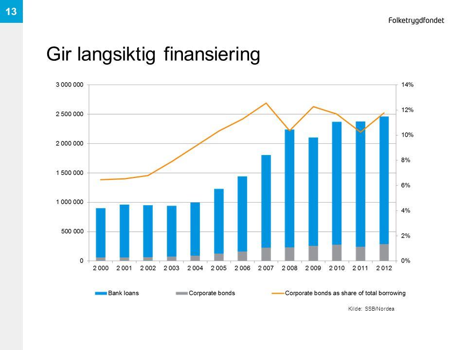 Gir langsiktig finansiering 13 Kilde: SSB/Nordea
