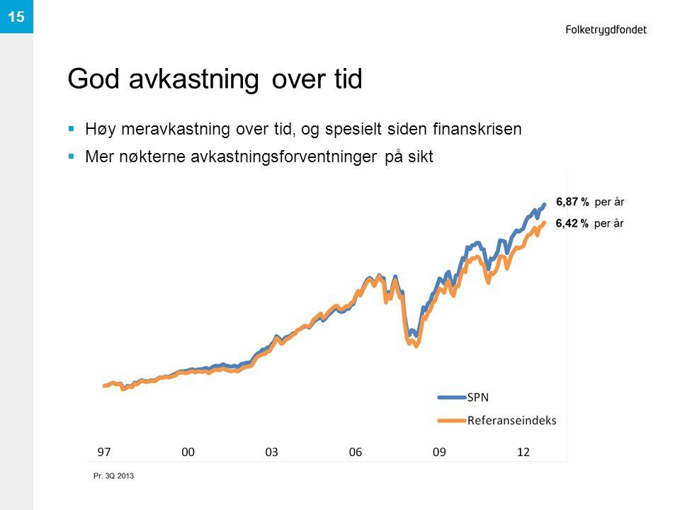 God avkastning over tid  Høy meravkastning over tid, og spesielt siden finanskrisen  Mer nøkterne avkastningsforventninger på sikt 15