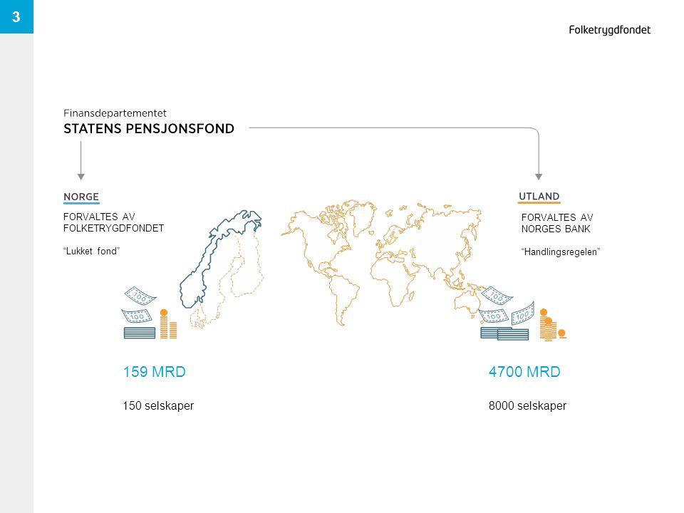 3 159 MRD 150 selskaper 4700 MRD 8000 selskaper FORVALTES AV NORGES BANK Handlingsregelen FORVALTES AV FOLKETRYGDFONDET Lukket fond