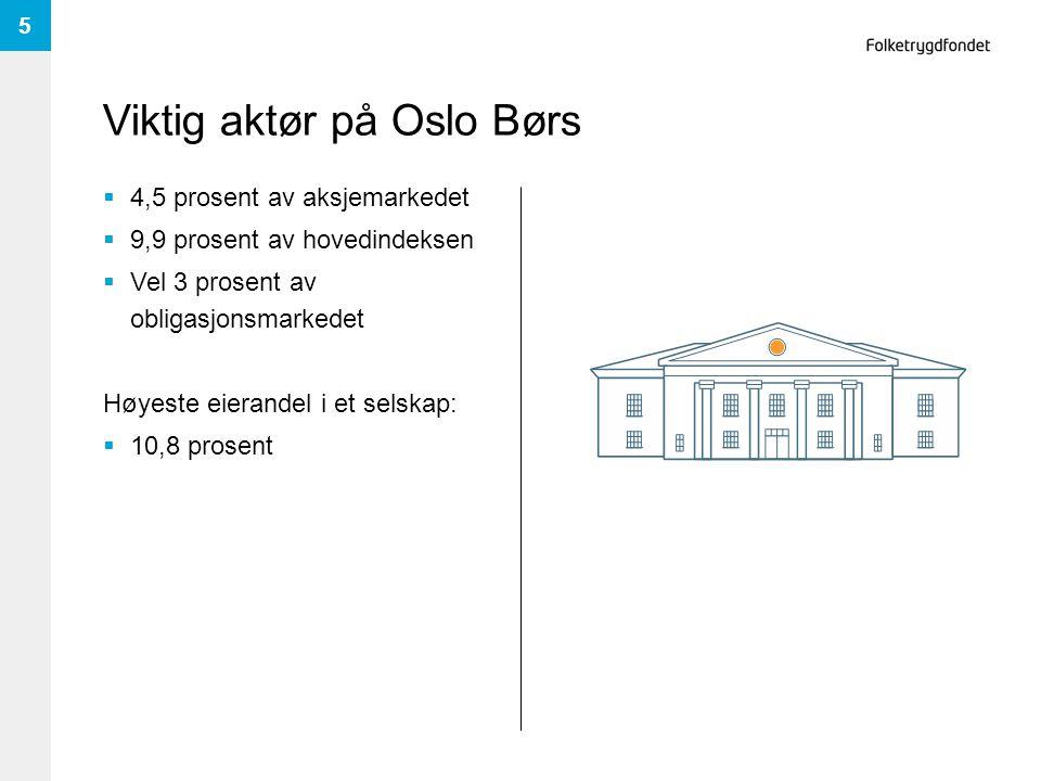 Viktig aktør på Oslo Børs  4,5 prosent av aksjemarkedet  9,9 prosent av hovedindeksen  Vel 3 prosent av obligasjonsmarkedet Høyeste eierandel i et selskap:  10,8 prosent 5