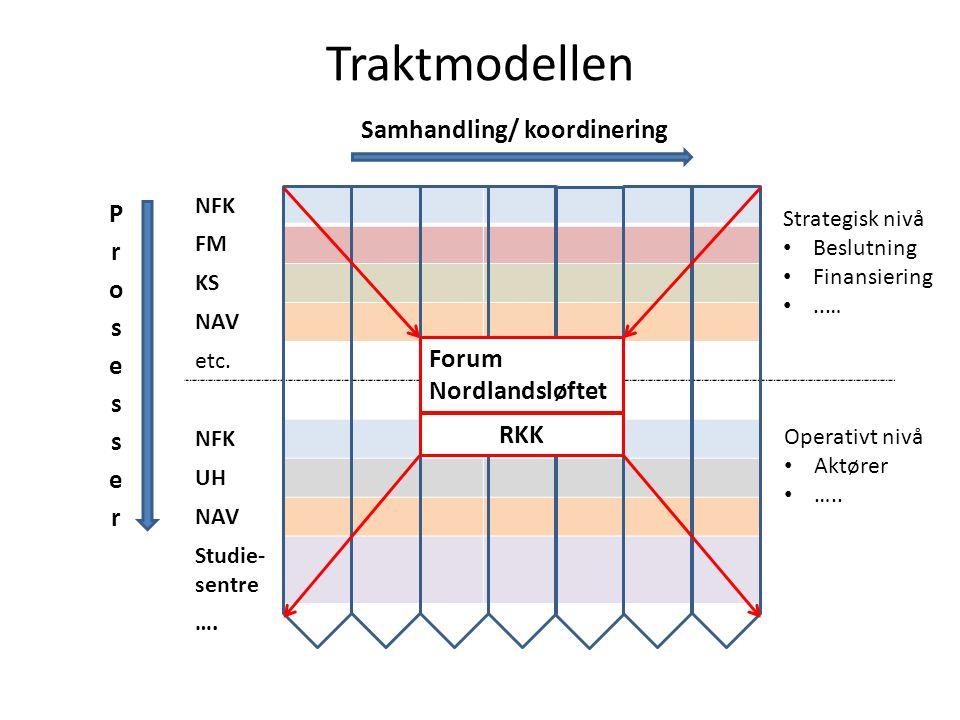 Traktmodellen NFK FM KS NAV etc. NFK UH NAV Studie- sentre ….