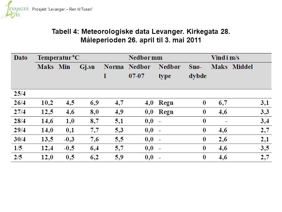 """Prosjekt """"Levanger – Ren til Tusen"""" Tabell 4: Meteorologiske data Levanger. Kirkegata 28. Måleperioden 26. april til 3. mai 2011"""