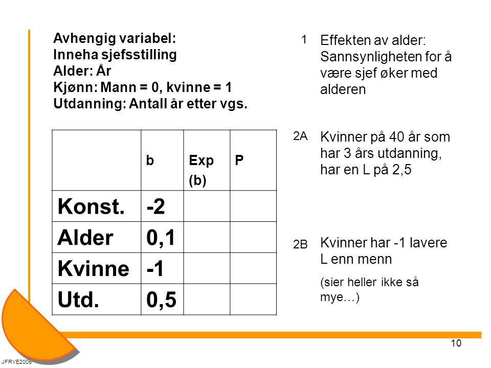 10 JFRYE2005 Avhengig variabel: Inneha sjefsstilling Alder: År Kjønn: Mann = 0, kvinne = 1 Utdanning: Antall år etter vgs.