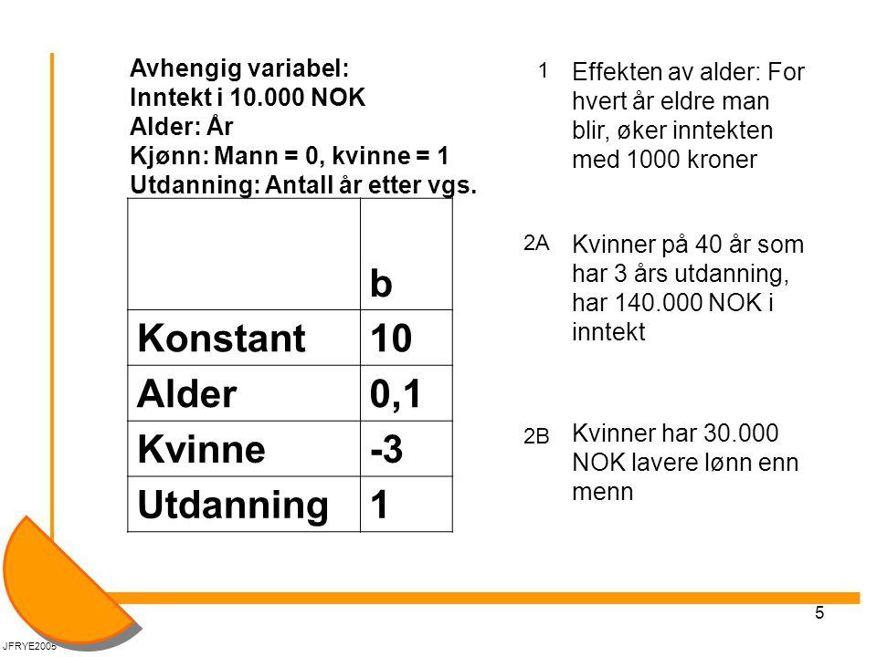 5 Avhengig variabel: Inntekt i 10.000 NOK Alder: År Kjønn: Mann = 0, kvinne = 1 Utdanning: Antall år etter vgs.