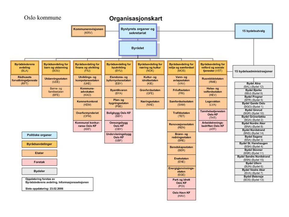 Oslo kommune Helse- og velferdsetaten Eldresenterforum 27 april 2006 Overordnet mål Helse- og velferdsetaten skal bidra til helhetlige og sammenhengende velferdstjenester som gir Oslos befolkning gode levekår, som trygge oppvekstvilkår, verdige boforhold, god helse og sosial inkludering.