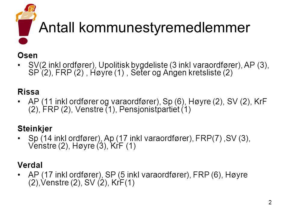 2 Antall kommunestyremedlemmer Osen •SV(2 inkl ordfører), Upolitisk bygdeliste (3 inkl varaordfører), AP (3), SP (2), FRP (2), Høyre (1), Seter og Angen kretsliste (2) Rissa •AP (11 inkl ordfører og varaordfører), Sp (6), Høyre (2), SV (2), KrF (2), FRP (2),Venstre (1), Pensjonistpartiet (1) Steinkjer •Sp (14 inkl ordfører), Ap (17 inkl varaordfører), FRP(7),SV (3), Venstre (2), Høyre (3), KrF (1) Verdal •AP (17 inkl ordfører), SP (5 inkl varaordfører), FRP (6), Høyre (2),Venstre (2), SV (2), KrF(1)