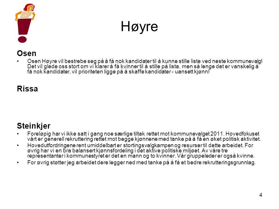 4 Høyre Osen •Osen Høyre vil bestrebe seg på å få nok kandidater til å kunne stille liste ved neste kommunevalg.