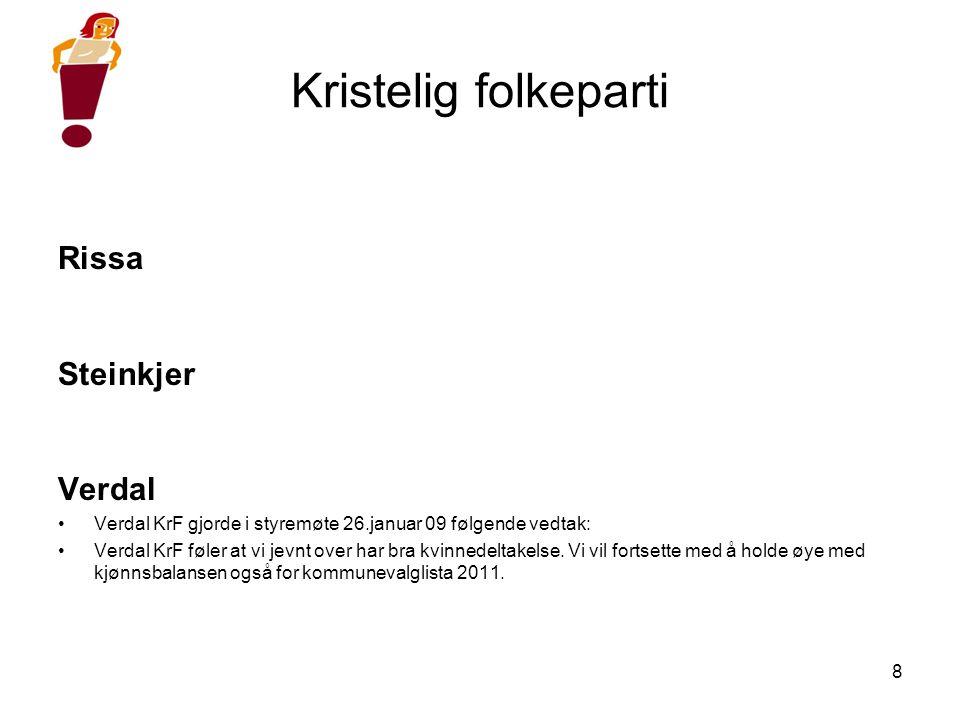 8 Kristelig folkeparti Rissa Steinkjer Verdal •Verdal KrF gjorde i styremøte 26.januar 09 følgende vedtak: •Verdal KrF føler at vi jevnt over har bra kvinnedeltakelse.
