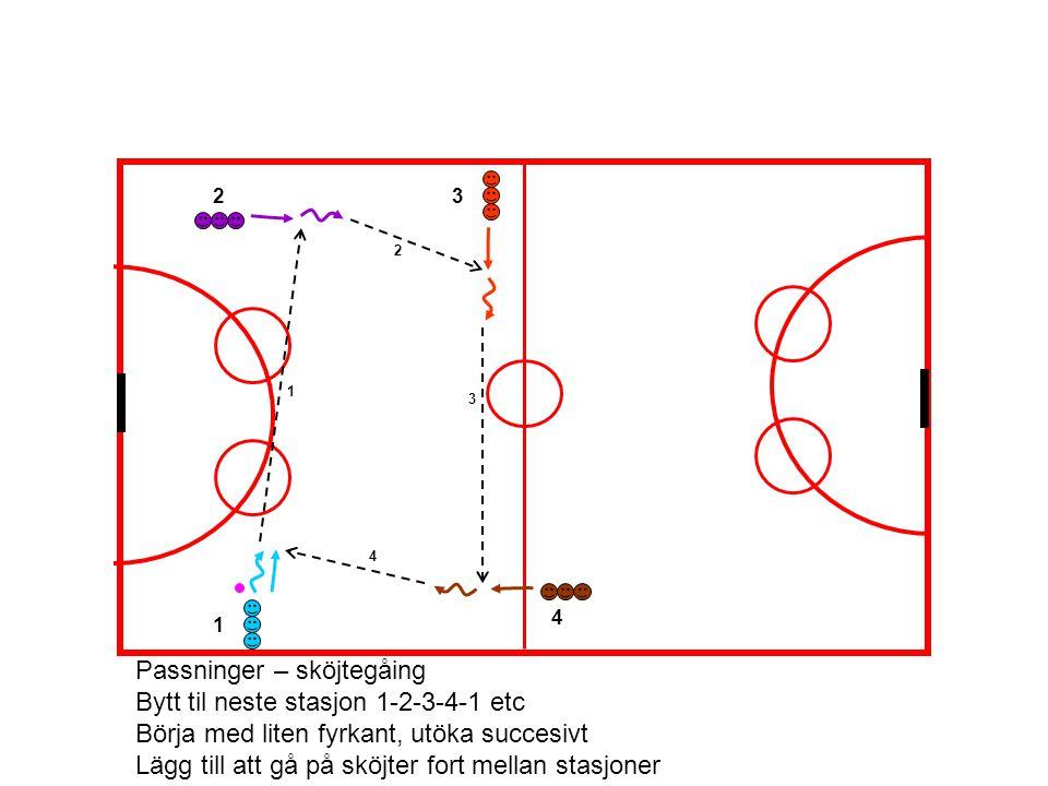 1 2 3 4 1 23 4 Passninger – sköjtegåing Bytt til neste stasjon 1-2-3-4-1 etc Börja med liten fyrkant, utöka succesivt Lägg till att gå på sköjter fort mellan stasjoner