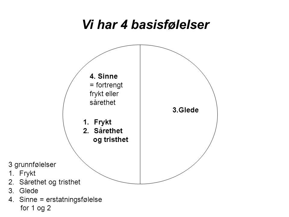 Vi har 4 basisfølelser 3 grunnfølelser 1.Frykt 2.Sårethet og tristhet 3.Glede 4.Sinne = erstatningsfølelse for 1 og 2 1.Frykt 2.Sårethet og tristhet 3