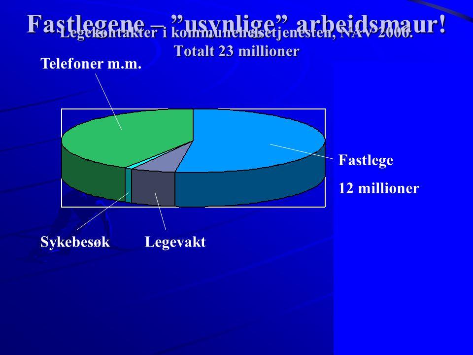 """5 Telefoner m.m. Sykebesøk Fastlege 12 millioner Legevakt Fastlegene – """"usynlige"""" arbeidsmaur! Legekontakter i kommunehelsetjenesten, NAV 2006. Totalt"""