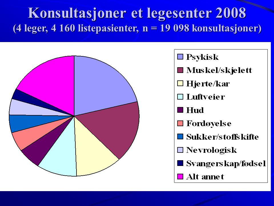 Konsultasjoner et legesenter 2008 (4 leger, 4 160 listepasienter, n = 19 098 konsultasjoner)