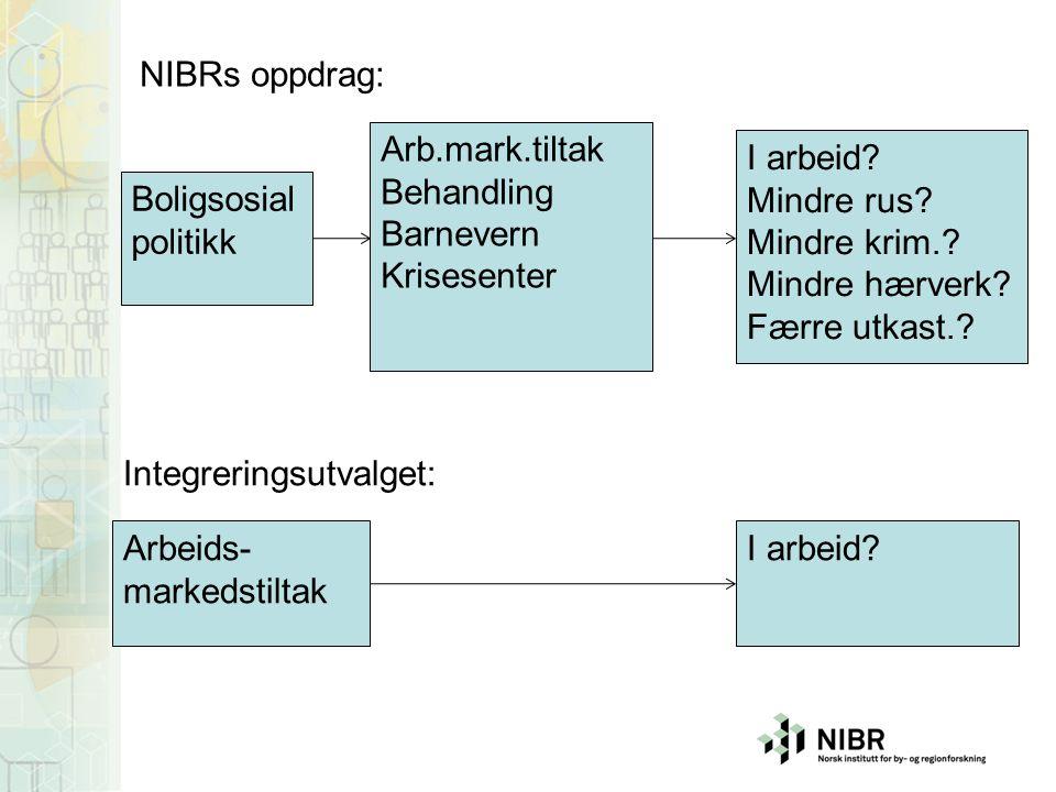 Boligsosial politikk Arb.mark.tiltak Behandling Barnevern Krisesenter I arbeid.