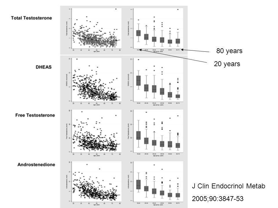 J Clin Endocrinol Metab 2005;90:3847-53 20 years 80 years