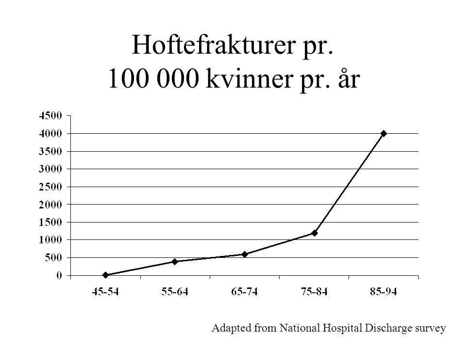 Hoftefrakturer pr. 100 000 kvinner pr. år Adapted from National Hospital Discharge survey