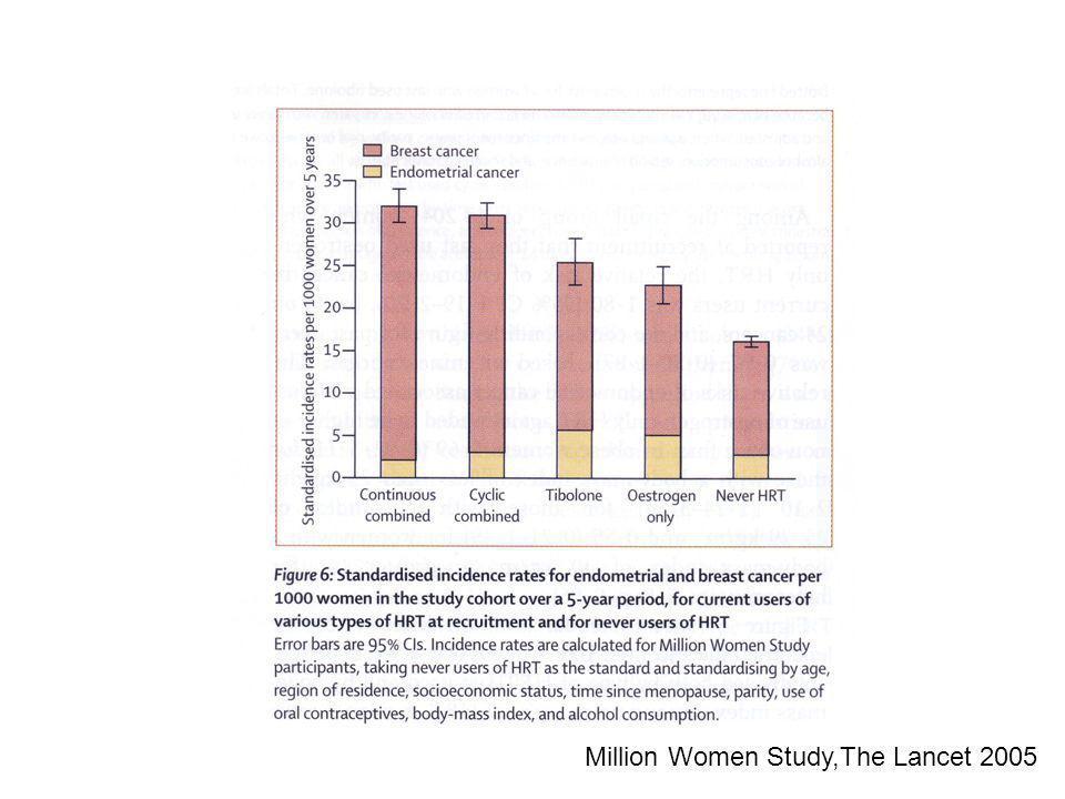 Million Women Study,The Lancet 2005