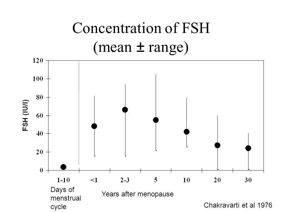 Concentration of FSH (mean ± range) Days of menstrual cycle Years after menopause Chakravarti et al 1976