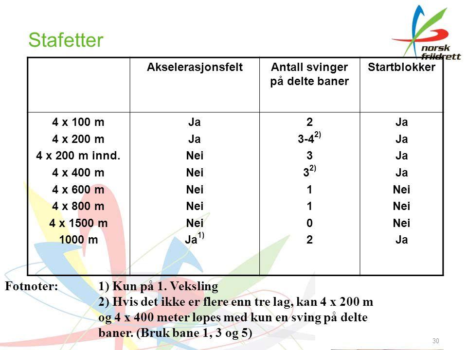 Stafetter AkselerasjonsfeltAntall svinger på delte baner Startblokker 4 x 100 m 4 x 200 m 4 x 200 m innd. 4 x 400 m 4 x 600 m 4 x 800 m 4 x 1500 m 100