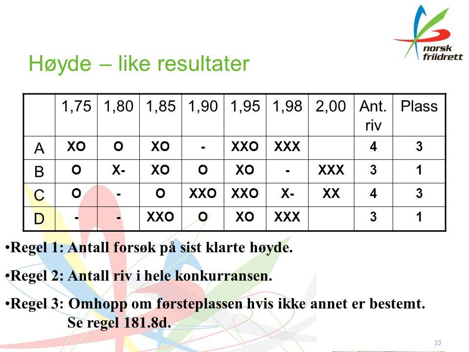 Høyde – like resultater 1,751,801,851,901,951,982,00Ant. riv Plass A XOO -XXOXXX43 B OX-XOO -XXX31 C O-OXXO X-XX43 D --XXOOXOXXX31 33 •Regel 1: Antall