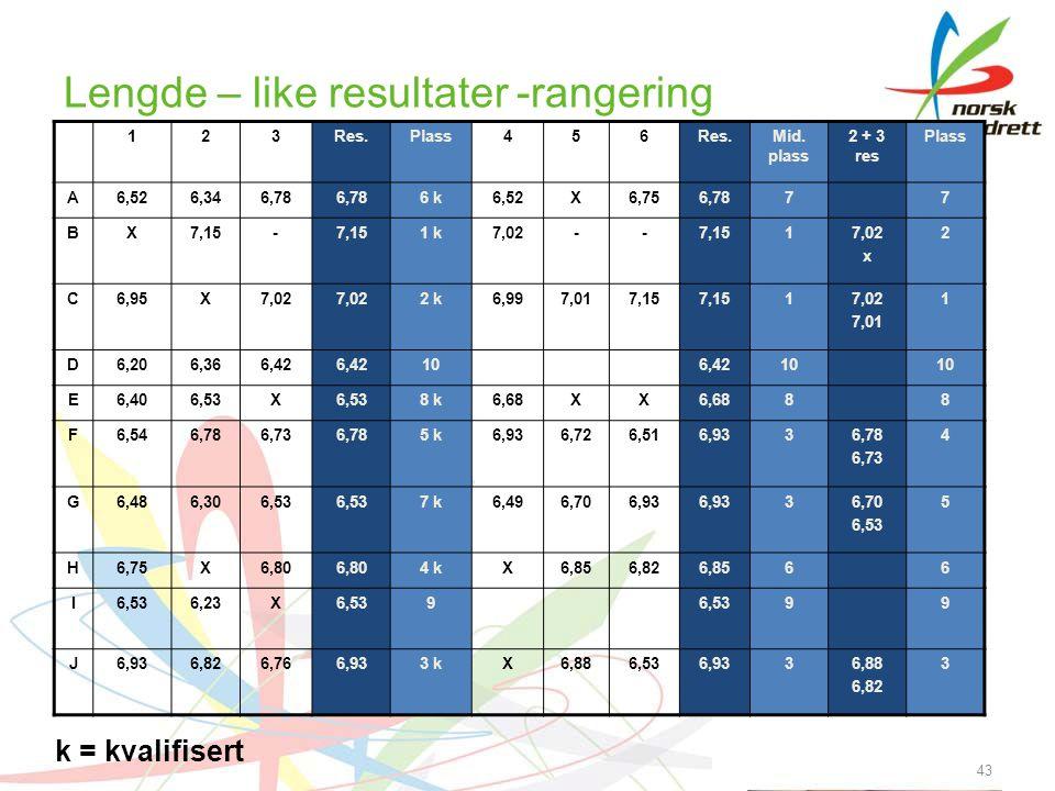 Lengde – like resultater -rangering 123Res.Plass456Res.Mid. plass 2 + 3 res Plass A6,526,346,78 6 k6,52X6,756,7877 BX7,15- 1 k7,02--7,1517,02 x 2 C6,9