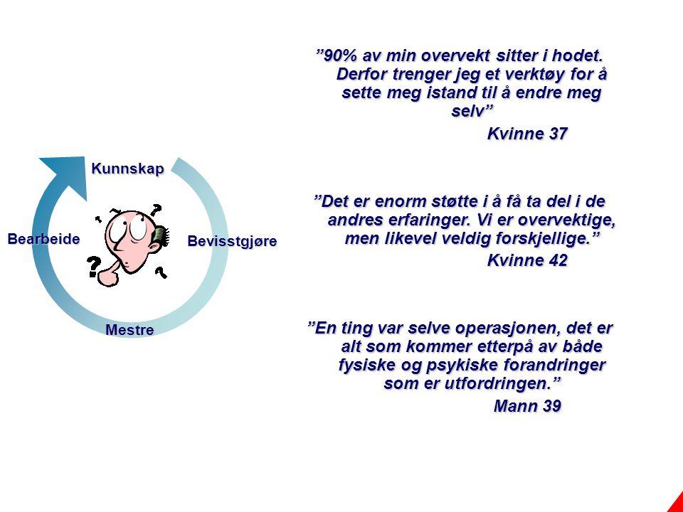 """Hvorfor trenger jeg et endringsverktøy? Bearbeide Bevisstgjøre Kunnskap Mestre """"90% av min overvekt sitter i hodet. Derfor trenger jeg et verktøy for"""