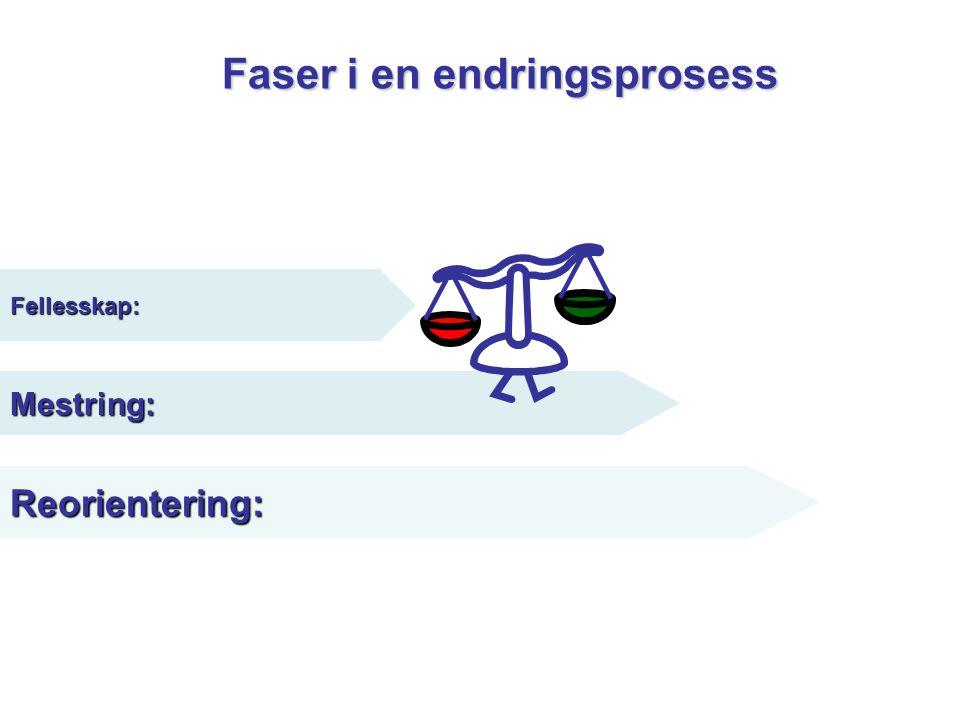 Faser i en endringsprosess Mestring: Reorientering: Fellesskap: