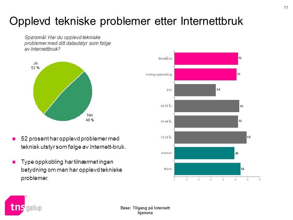 11 Opplevd tekniske problemer etter Internettbruk Spørsmål: Har du opplevd tekniske problemer med ditt datautstyr som følge av Internettbruk? Base: Ti