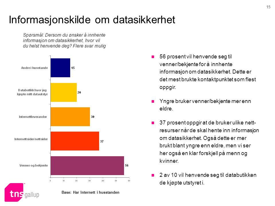 15 Informasjonskilde om datasikkerhet Spørsmål: Dersom du ønsker å innhente informasjon om datasikkerhet, hvor vil du helst henvende deg? Flere svar m