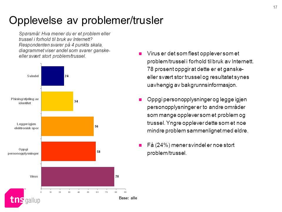 17 Opplevelse av problemer/trusler Spørsmål: Hva mener du er et problem eller trussel i forhold til bruk av Internett? Respondenten svarer på 4 punkts