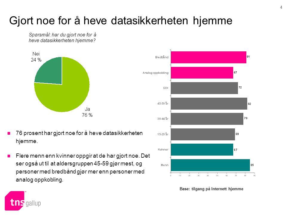 4 Gjort noe for å heve datasikkerheten hjemme Spørsmål: har du gjort noe for å heve datasikkerheten hjemme?  76 prosent har gjort noe for å heve data