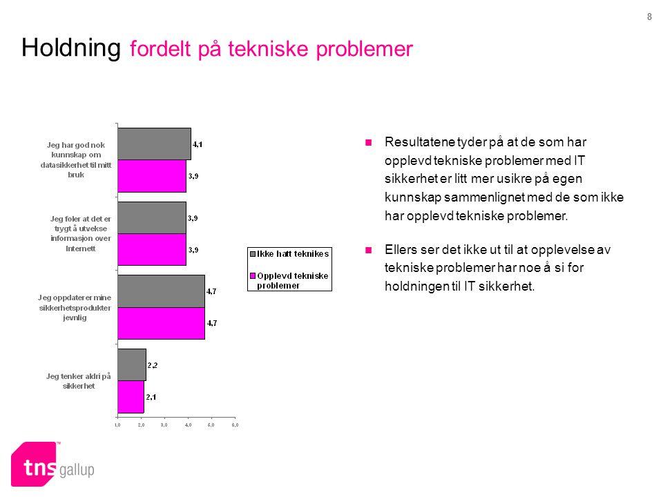 8 Holdning fordelt på tekniske problemer  Resultatene tyder på at de som har opplevd tekniske problemer med IT sikkerhet er litt mer usikre på egen kunnskap sammenlignet med de som ikke har opplevd tekniske problemer.