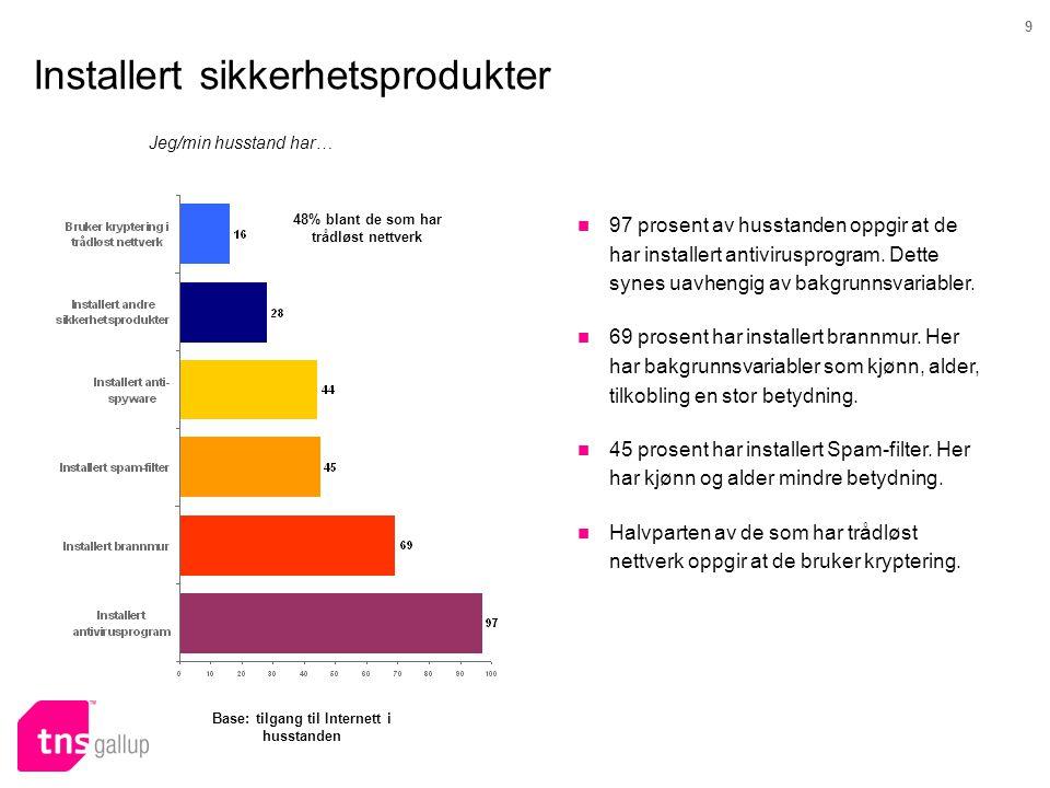9 Installert sikkerhetsprodukter Jeg/min husstand har… Base: tilgang til Internett i husstanden 48% blant de som har trådløst nettverk  97 prosent av