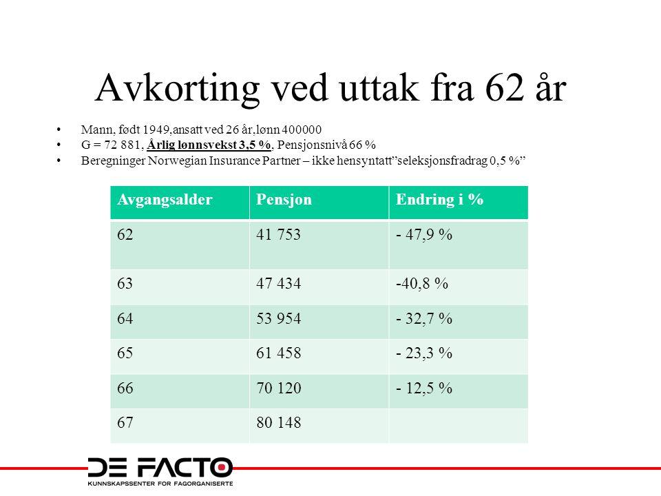 Avkorting ved uttak fra 62 år •Mann, født 1949,ansatt ved 26 år,lønn 400000 •G = 72 881, Årlig lønnsvekst 3,5 %, Pensjonsnivå 66 % •Beregninger Norwegian Insurance Partner – ikke hensyntatt seleksjonsfradrag 0,5 % AvgangsalderPensjonEndring i % 6241 753- 47,9 % 6347 434-40,8 % 6453 954- 32,7 % 6561 458- 23,3 % 6670 120- 12,5 % 6780 148